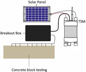 TSM 温度测量仪