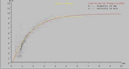 JOANNEUM RESEARCH二维视频雨滴谱仪