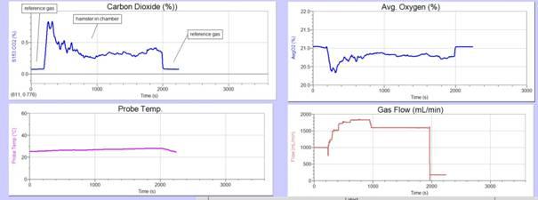 Q-Box RP2LP高量程动物呼吸作用测量系统