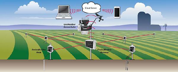 DAVIS无线环境监测系统