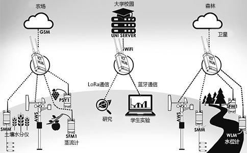 ICT 无线监测网络系统