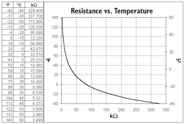 6470不锈钢温度传感器