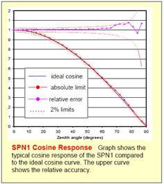 SPN1日照辐射计