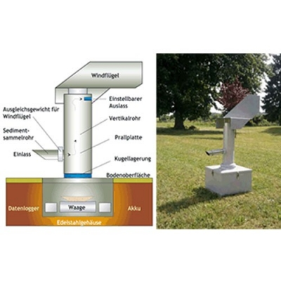Wind-Erosion风蚀监测系统
